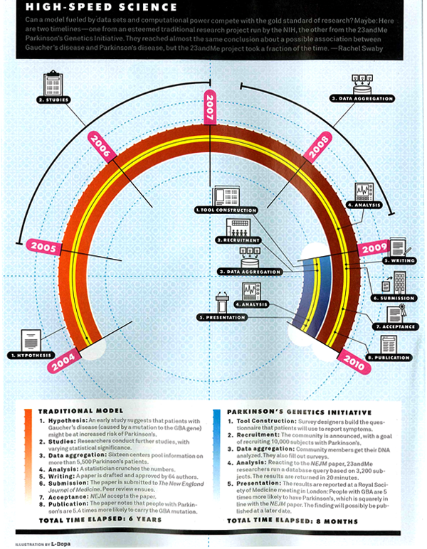 Getting drugs to market faster, timeline graphic | Wired Magazine May 2010