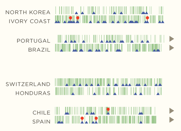 Diagram of a World Cup Game | Michael Deal, Umbro Blog