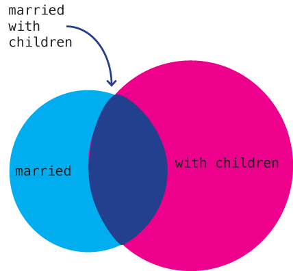 Married with Children | The Venn Diagram