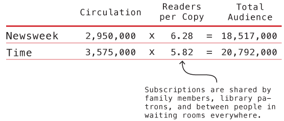 Time and Newsweek Circulation from the year 2007