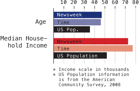 Time and Newsweek Reader Demographics - Graph
