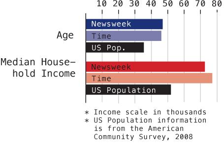 Time and Newsweek Reader Demographics - Graph