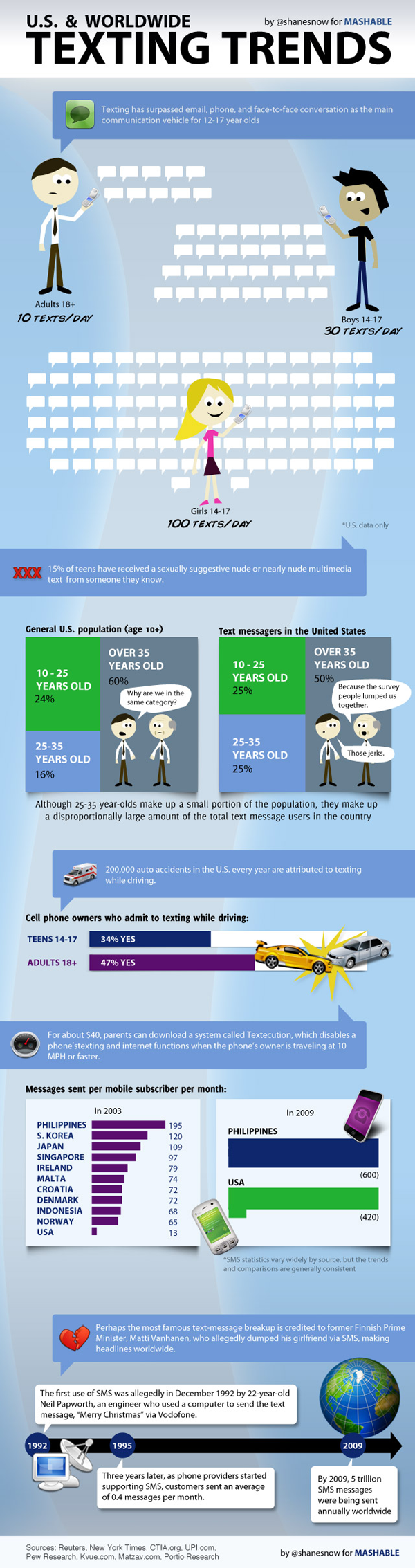 Worldwide Text Messaging Trends Graphic