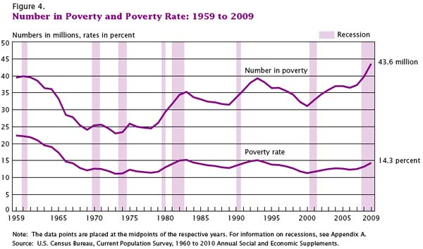 Number in Poverty and Poverty Rate, 1959 - 2009 | US Census Bureau, Current Population Survey