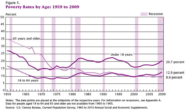 Poverty Rates by Age, 1959 - 2009 | US Census Bureau, Current Population Survey
