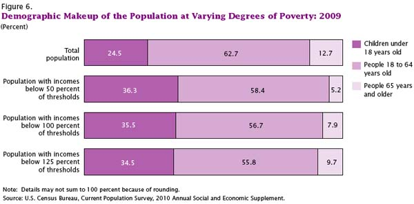 Demographic Makeup of the Population at Varying Degrees of Poverty, 2009 | US Census Bureau, Current Population Survey
