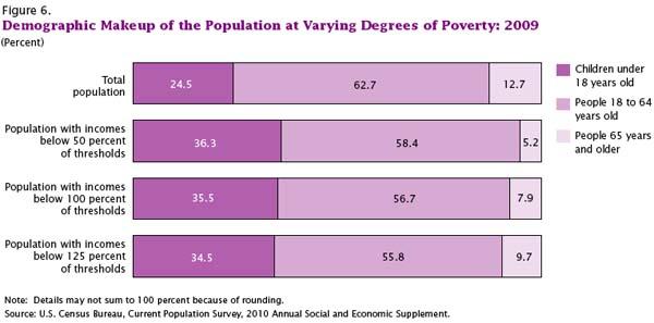 Poverty In America US Census Bureau Graphics - Us poverty map census bereau