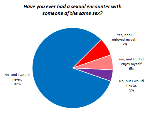 Same Sex Encounters Between Men | OKCupid Blog