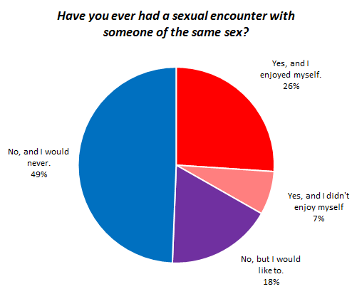 Same Sex Encounters between Women | OKCupid Blog