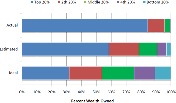 US wealth estimates by quintiles | Andrew Price for GOOD Mag
