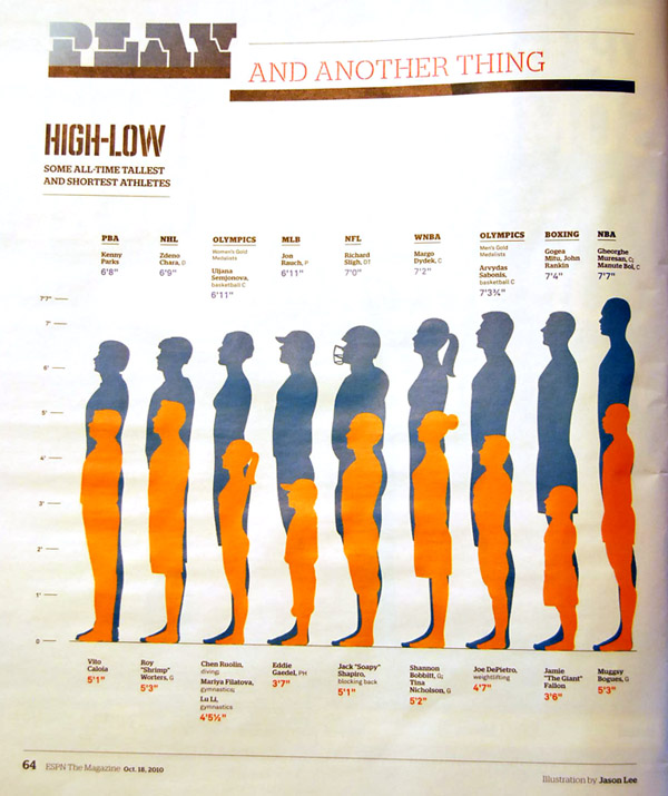 High-Low: All Time Tallest and Shortest Athletes | Jason Lee