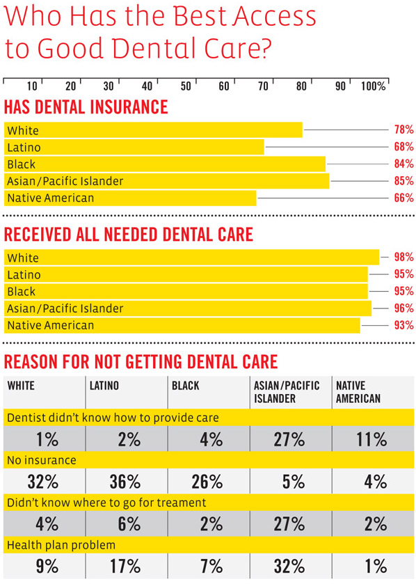 Who Has the Best Access to Dental Care?