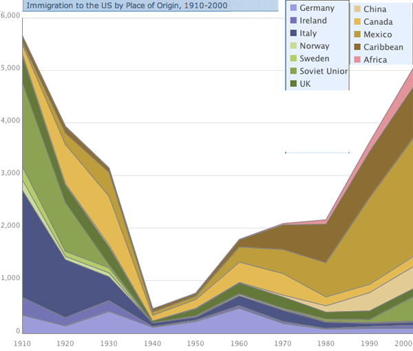 an analysis of canadas immigration from 1852 to 1990