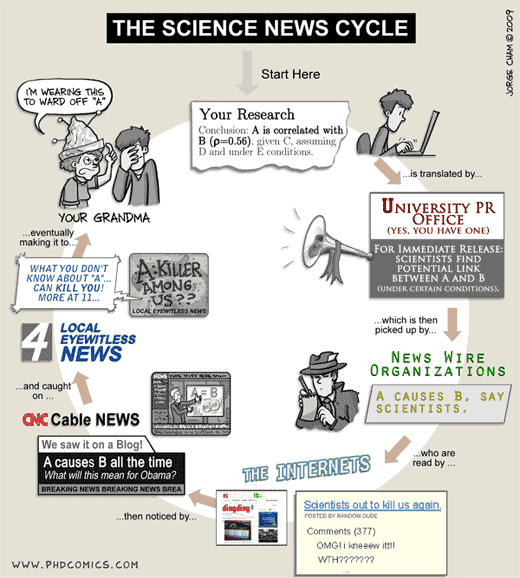 Science News Cycle | phd comics
