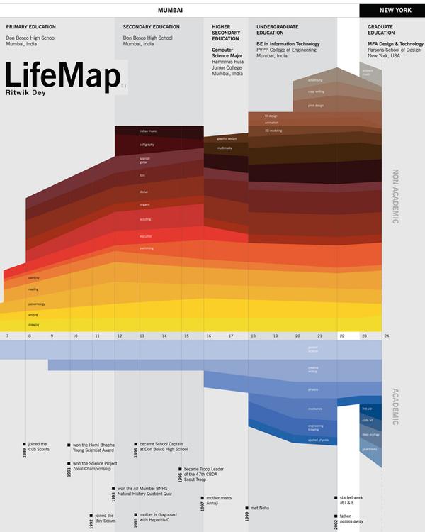 LifeMap life timeline | Ritwik Dey
