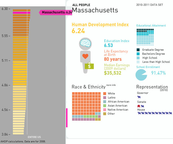 Massachusetts Human Development Index