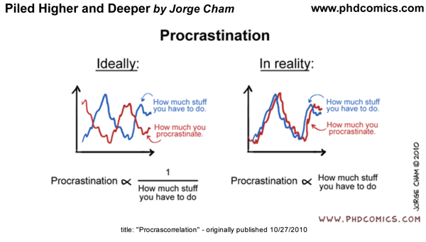 Procrastination | Jorge Chan, phd comics
