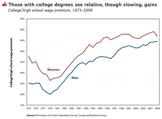 Trends in returns to college degrees, 1973-2009