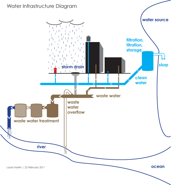 water supply infrastructure schematic