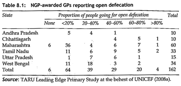 Open Defecation by Region in India