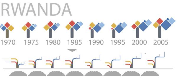 HDI in Rwanda 1970-2005 | César Hidalgo