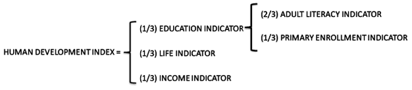 Basic Human Development Index Relationship   César Hidalgo