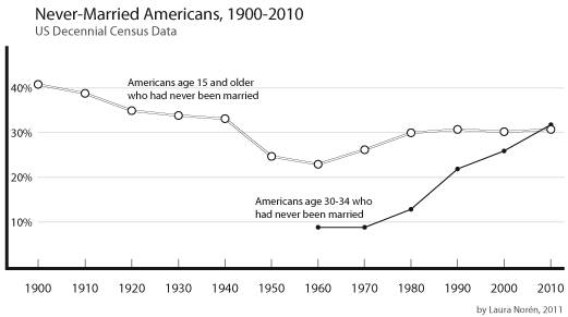 Percentage of Americans Never Married, 1900-2010