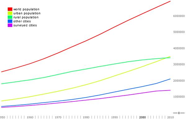 Population change by rural/urban status, 1950-2010
