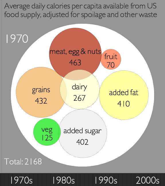 Caloric availability in the US by food source, 1970