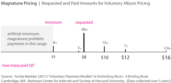 Magnatune Pricing | Evidence from Voluntary Musical Album Pricing