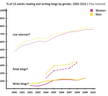 Blog reading and writing graph by gender, 2000-2010 | Pew Internet Research