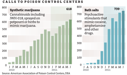 "New Drug Wave Takes Toll | Star Tribune ""A Lethal Dose"" series"
