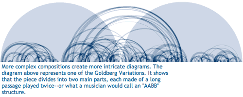 "The shape of ""The Goldberg Variations"""