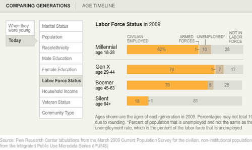 American Labor Force Participation by Generation (measured in 2009) | Pew Research