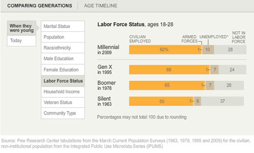 American labor force participation by generation (2009) | Pew Research