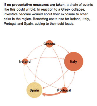 Euro Zone Debt Crisis | A possible scenario
