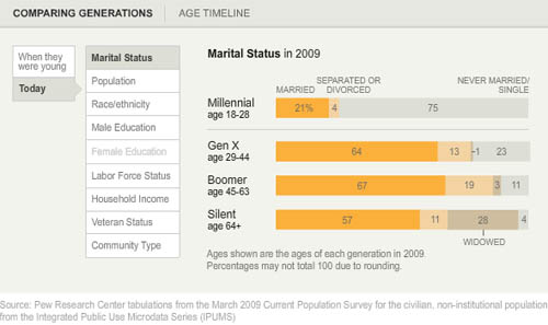 Marital status by generation measured in 2009 (snapshot) | Pew Research