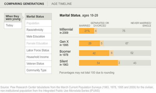 Marital status by generation measured when young | Pew Research