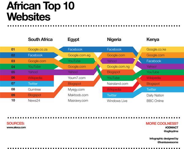 Top Ten Websites in Four African Countries | Ivanisawesome