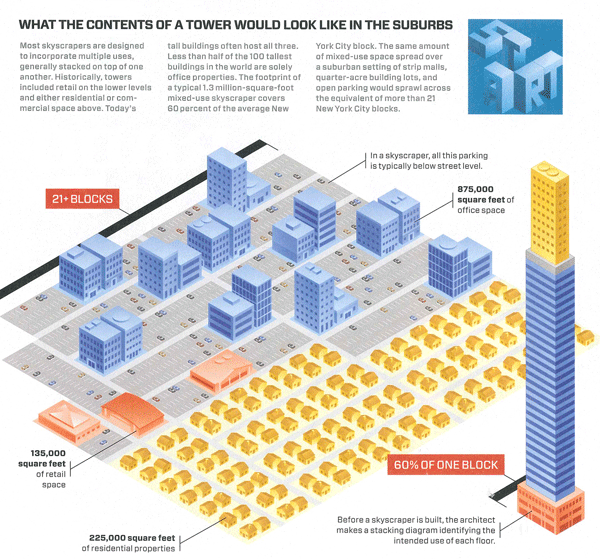 Efficiency Diagram of a Skyscraper | Kate Ascher
