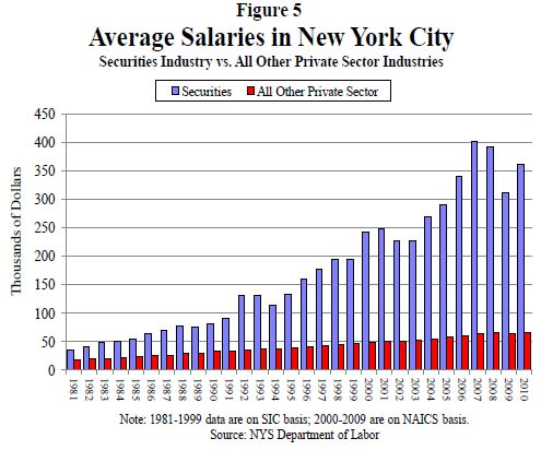 Figure 5. Average Salaries in New York City | Report 12, Office of the New York State Comptroller, Thomas DiNapoli