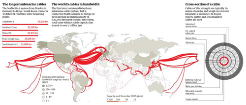 Undersea internet cable width | The Guardian