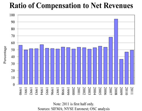Ratio of banker's (and insurer's) compensation-to-net-revenues | New York State Comptroller's Report No. 12, 2011