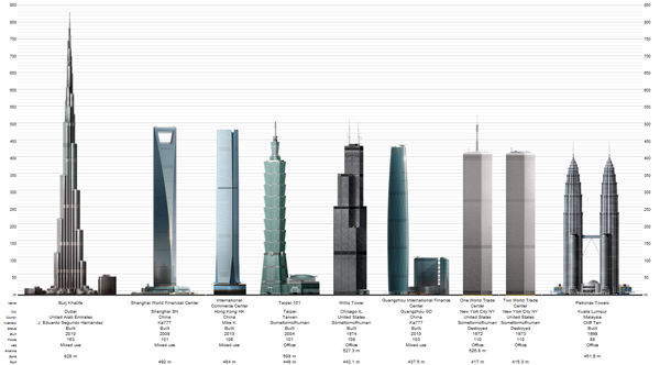Skyscraper Height Comparison | Unknown source