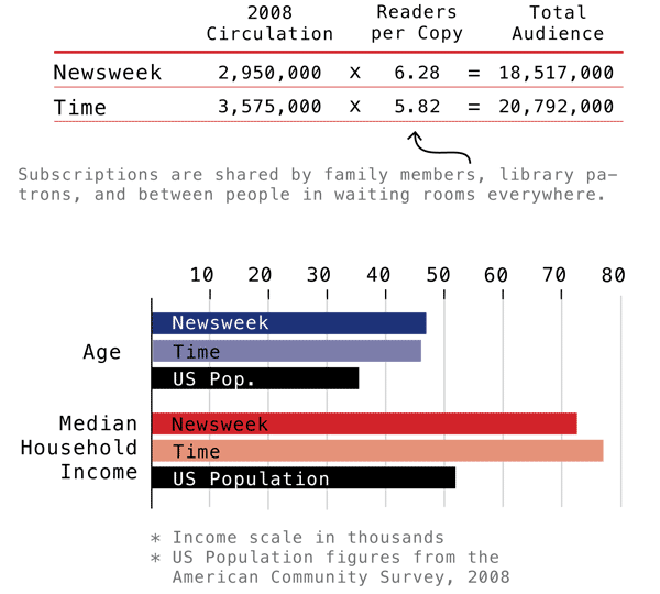 Time and Newsweek Circulation Figures | Graphic by Laura Norén