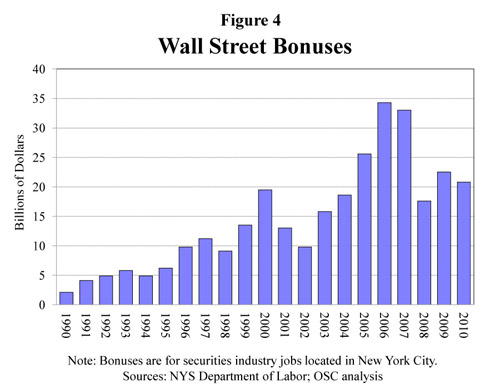 Wall Street Bonuses | New York State Comptroller's Report No. 12, 2011