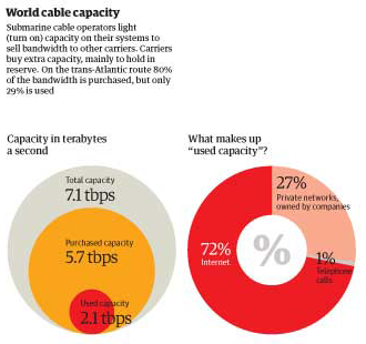 World cable capacity, inset | The Guardian