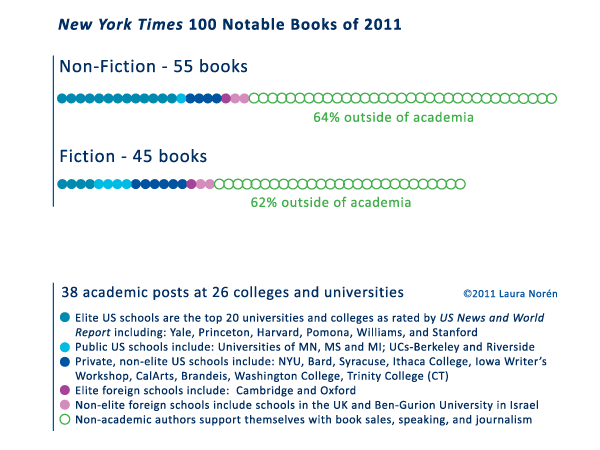 New York Times 100 Notable Books - Authors' Academic Affiliations