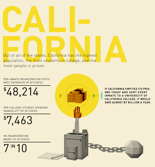 Education vs. Prison in California | Public Administration