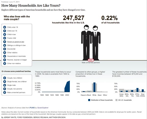 American Family Demography - Male Partners